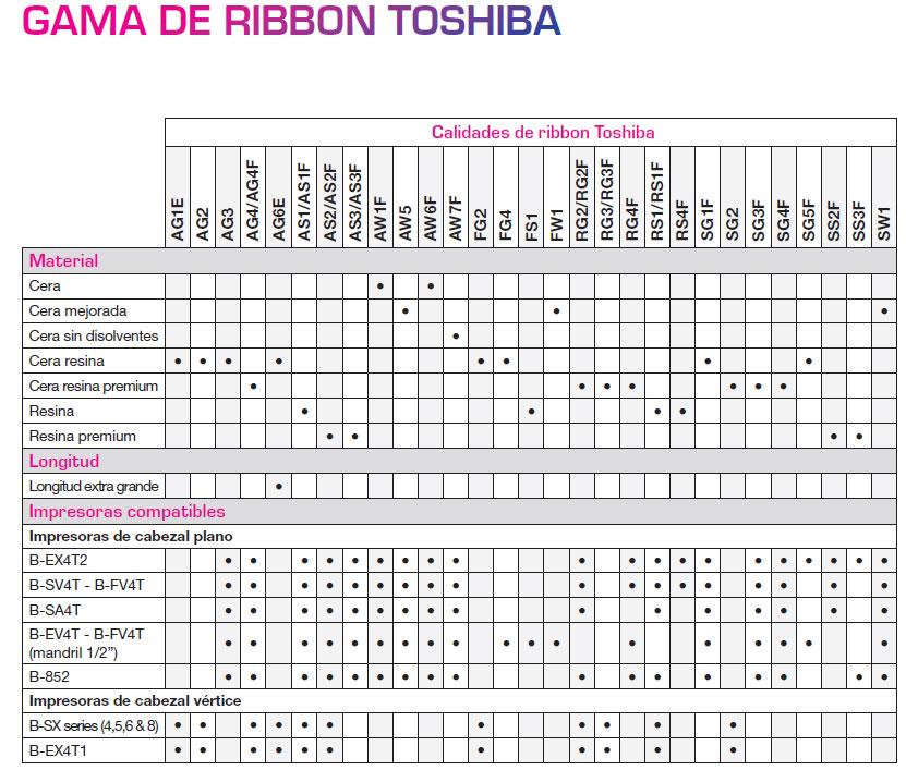 identifica-gama-ribbon-toshiba